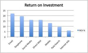 Return on Investment chart
